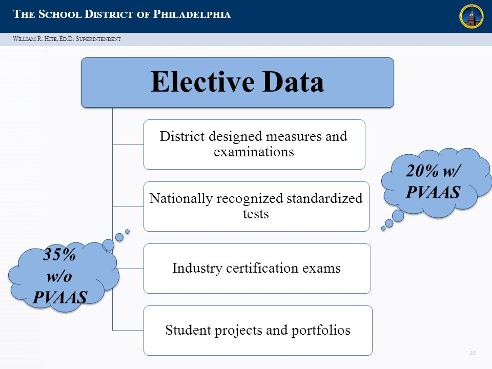 W ILLIAM R. H ITE, E D.D. S UPERINTENDENT T HE S CHOOL D ISTRICT OF P HILADELPHIA 22 Elective Data District designed measures and examinations Nationa