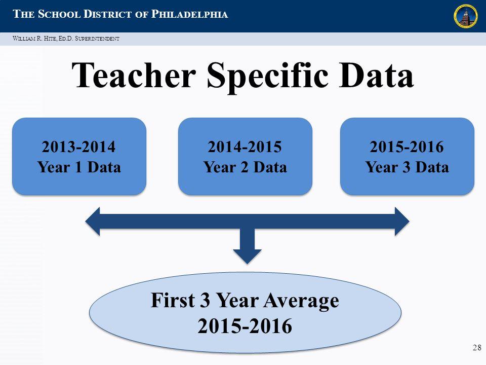 W ILLIAM R. H ITE, E D.D. S UPERINTENDENT T HE S CHOOL D ISTRICT OF P HILADELPHIA 28 Teacher Specific Data 2013-2014 Year 1 Data 2013-2014 Year 1 Data