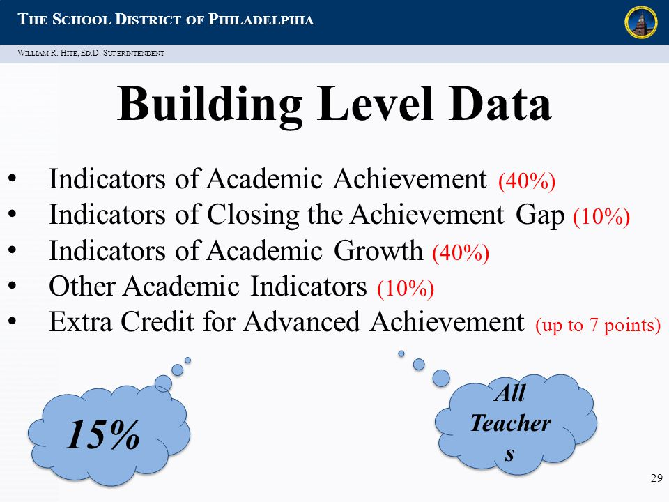W ILLIAM R. H ITE, E D.D. S UPERINTENDENT T HE S CHOOL D ISTRICT OF P HILADELPHIA 29 Building Level Data Indicators of Academic Achievement (40%) Indi