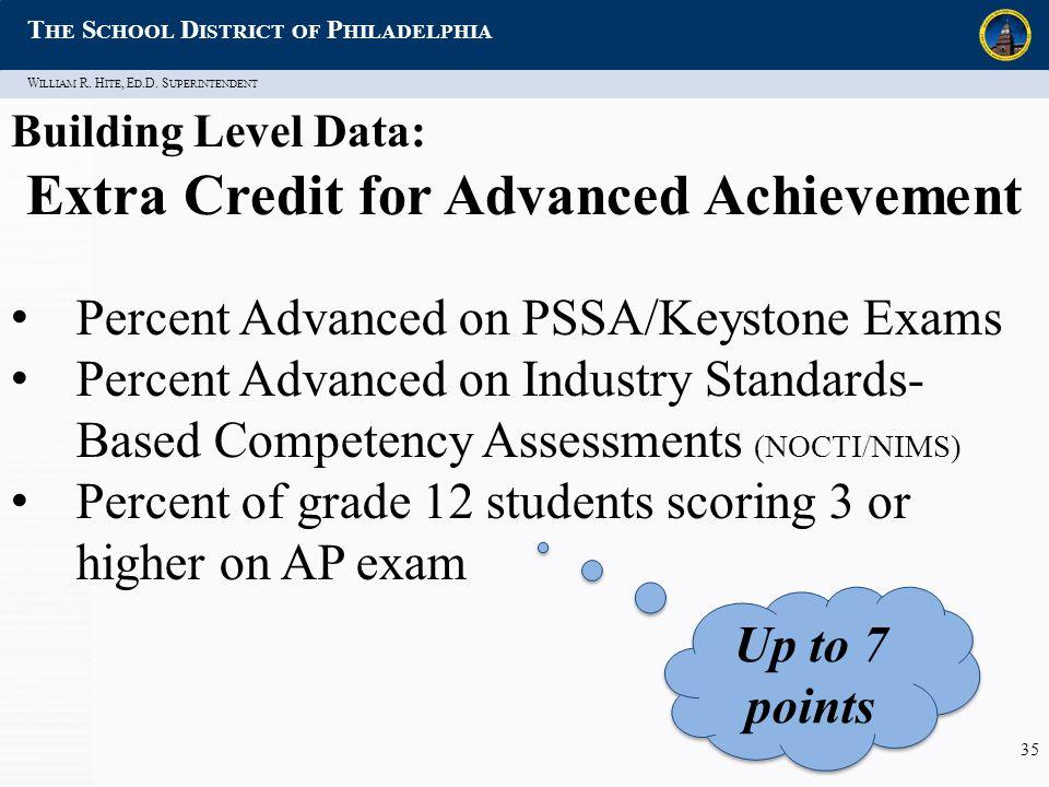 W ILLIAM R. H ITE, E D.D. S UPERINTENDENT T HE S CHOOL D ISTRICT OF P HILADELPHIA 35 Building Level Data: Extra Credit for Advanced Achievement Percen