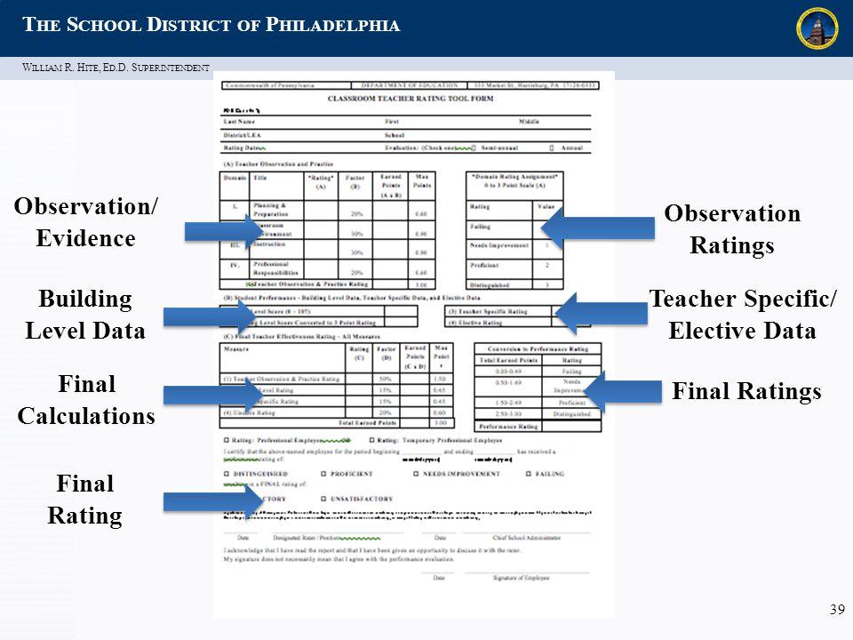 W ILLIAM R. H ITE, E D.D. S UPERINTENDENT T HE S CHOOL D ISTRICT OF P HILADELPHIA 39 Building Level Data Observation/ Evidence Final Rating Observatio
