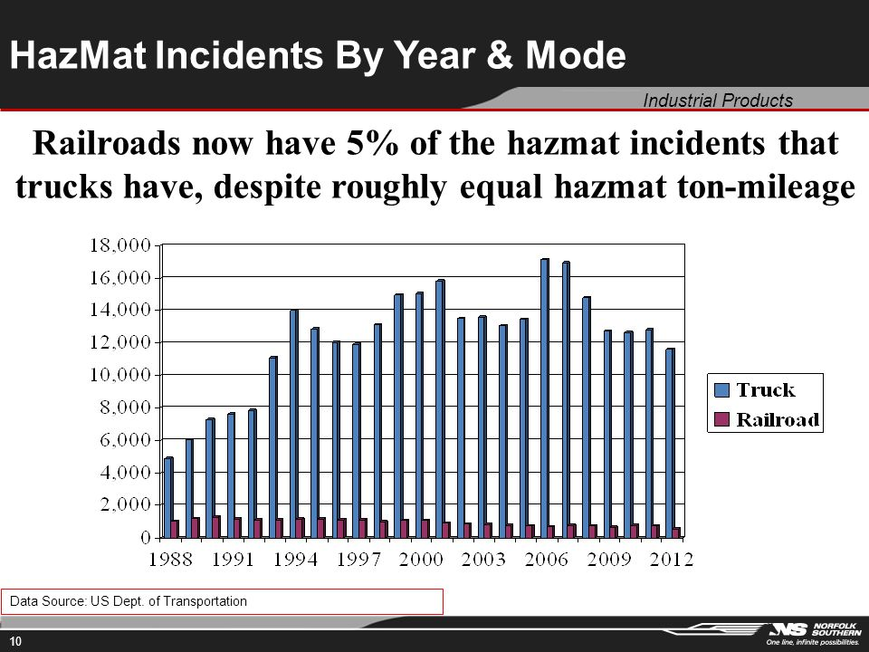 Industrial Products 10 HazMat Incidents By Year & Mode Data Source: US Dept.