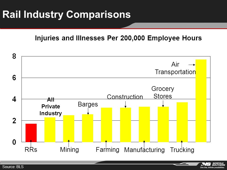 All Private Industry Injuries and Illnesses Per 200,000 Employee Hours RRs Mining Barges Farming Construction Manufacturing Grocery Stores Trucking Ai