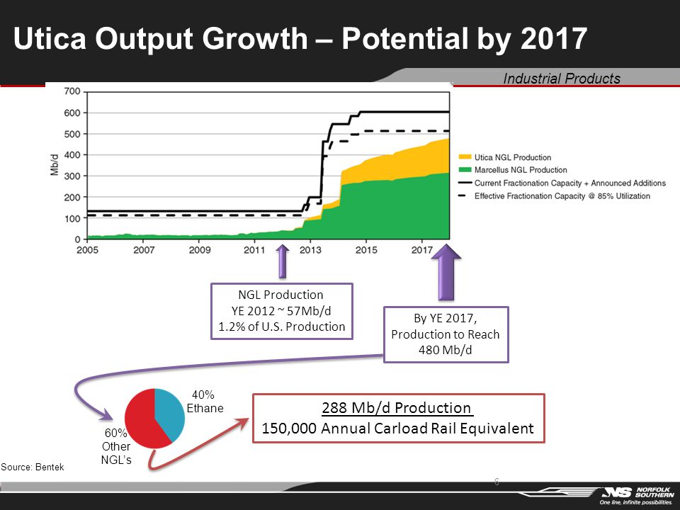 Industrial Products Utica Output Growth – Potential by 2017 6 NGL Production YE 2012 ~ 57Mb/d 1.2% of U.S. Production By YE 2017, Production to Reach