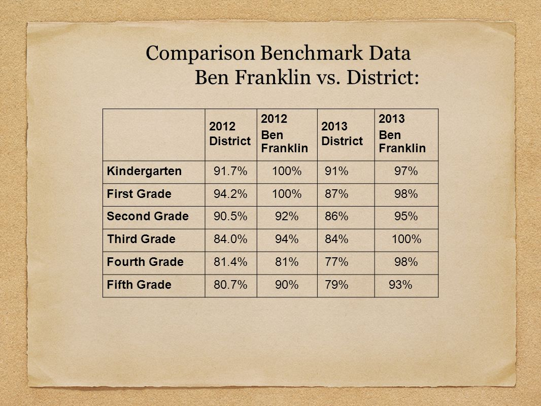 2012 District 2012 Ben Franklin 2013 District 2013 Ben Franklin Kindergarten91.7%100% 91%97% First Grade94.2%100% 87%98% Second Grade90.5%92% 86%95% T