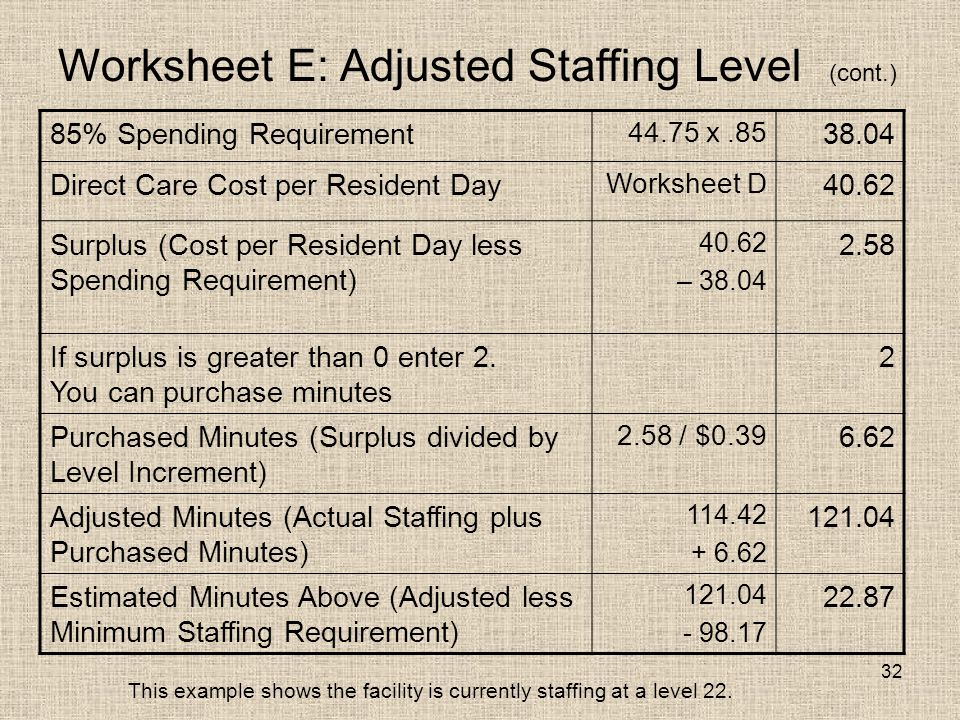32 Worksheet E: Adjusted Staffing Level (cont.) 85% Spending Requirement 44.75 x.85 38.04 Direct Care Cost per Resident Day Worksheet D 40.62 Surplus (Cost per Resident Day less Spending Requirement) 40.62 – 38.04 2.58 If surplus is greater than 0 enter 2.