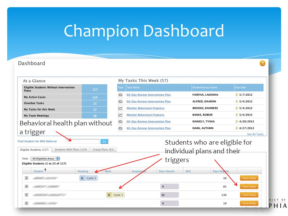 Champion Dashboard Students who are eligible for individual plans and their triggers Behavioral health plan without a trigger