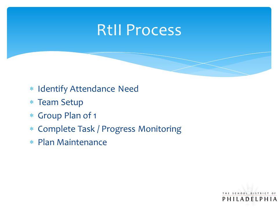  Identify Attendance Need  Team Setup  Group Plan of 1  Complete Task / Progress Monitoring  Plan Maintenance RtII Process