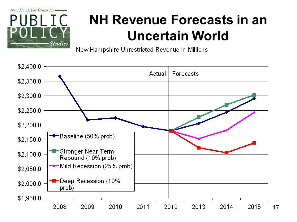17 NH Revenue Forecasts in an Uncertain World