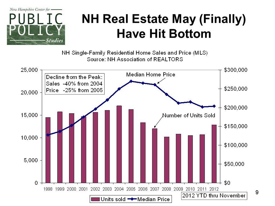 99 NH Real Estate May (Finally) Have Hit Bottom