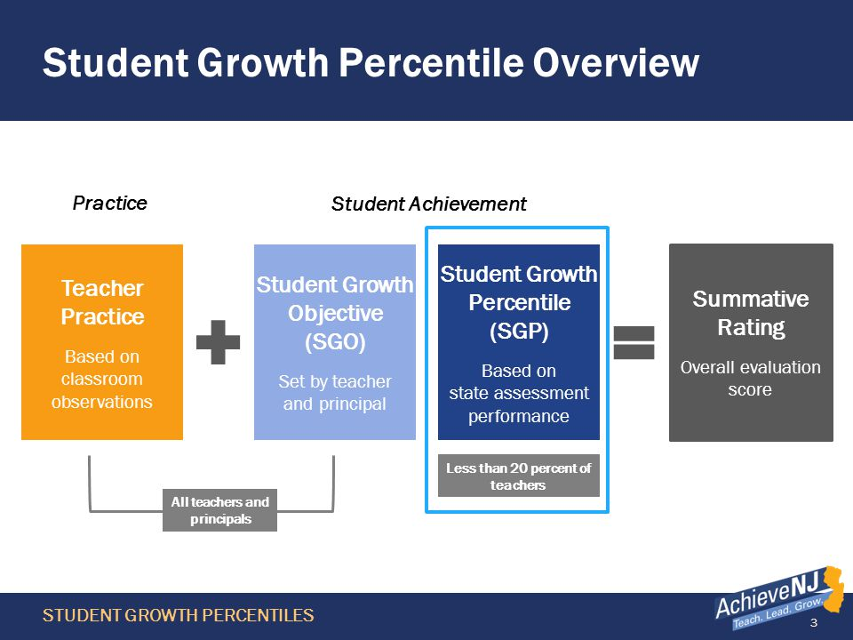 3 Student Growth Percentile Overview Teacher Practice Based on classroom observations Student Growth Percentile (SGP) Based on state assessment performance Student Growth Objective (SGO) Set by teacher and principal Summative Rating Overall evaluation score All teachers and principals Less than 20 percent of teachers Practice Student Achievement STUDENT GROWTH PERCENTILES