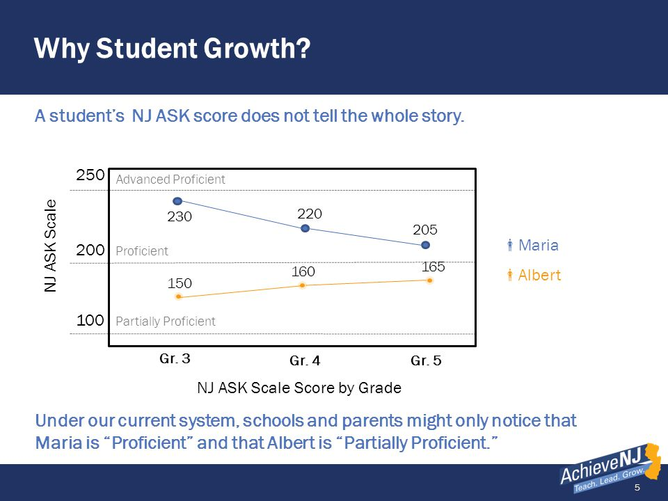 5 Why Student Growth. A student's NJ ASK score does not tell the whole story.