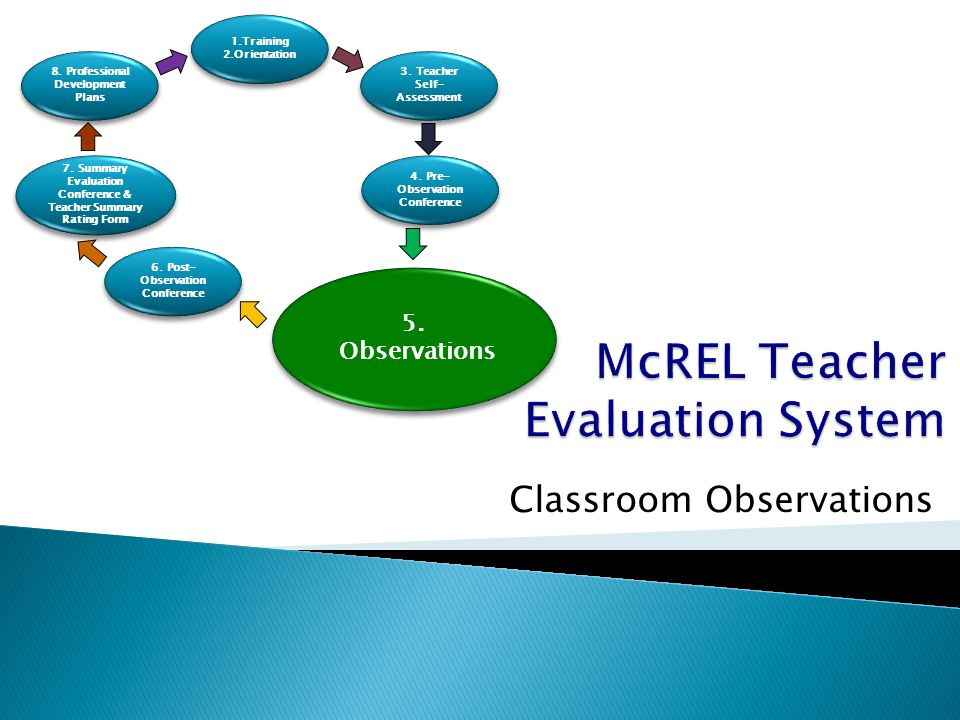 Classroom Observations 1.Training 2.Orientation 1.Training 2.Orientation 8.