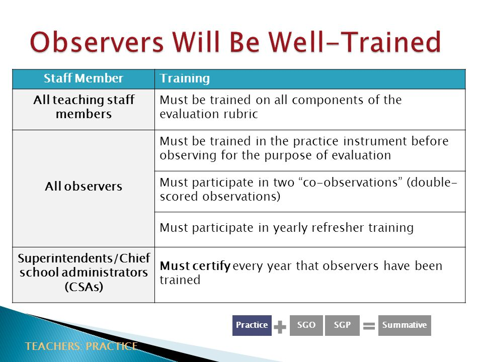 Staff MemberTraining All teaching staff members Must be trained on all components of the evaluation rubric All observers Must be trained in the practice instrument before observing for the purpose of evaluation Must participate in two co-observations (double- scored observations) Must participate in yearly refresher training Superintendents/Chief school administrators (CSAs) Must certify every year that observers have been trained TEACHERS: PRACTICE PracticeSGPSGOSummative