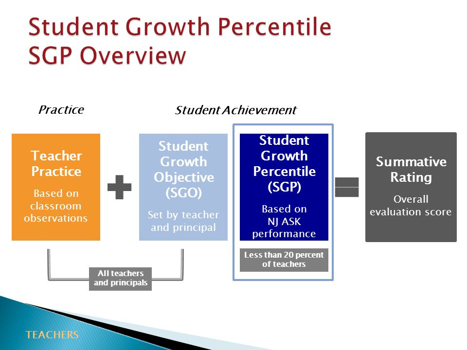 Teacher Practice Based on classroom observations Student Growth Percentile (SGP) Based on NJ ASK performance Student Growth Objective (SGO) Set by teacher and principal Summative Rating Overall evaluation score All teachers and principals Less than 20 percent of teachers Practice Student Achievement TEACHERS