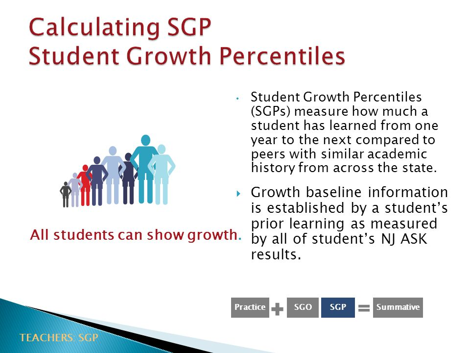   Student Growth Percentiles (SGPs) measure how much a student has learned from one year to the next compared to peers with similar academic history from across the state.