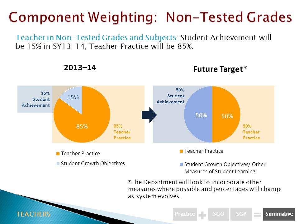 TEACHERS Teacher in Non-Tested Grades and Subjects: Student Achievement will be 15% in SY13-14, Teacher Practice will be 85%.