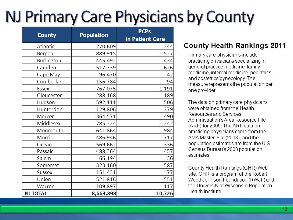 13 CountyPopulation PCPs in Patient Care Atlantic270,609244 Bergen889,9151,527 Burlington445,492434 Camden517,739626 Cape May96,47042 Cumberland156,78494 Essex767,0751,191 Gloucester288,168189 Hudson592,111506 Hunterdon129,806279 Mercer364,571490 Middlesex785,3241,242 Monmouth641,864984 Morris486,946717 Ocean569,662336 Passaic488,364457 Salem66,19436 Somerset323,160587 Sussex151,43177 Union521,816551 Warren109,897117 NJ TOTAL8,663,39810,726 County Health Rankings 2011 Primary care physicians include practicing physicians specializing in general practice medicine, family medicine, internal medicine, pediatrics, and obstetrics/gynecology.