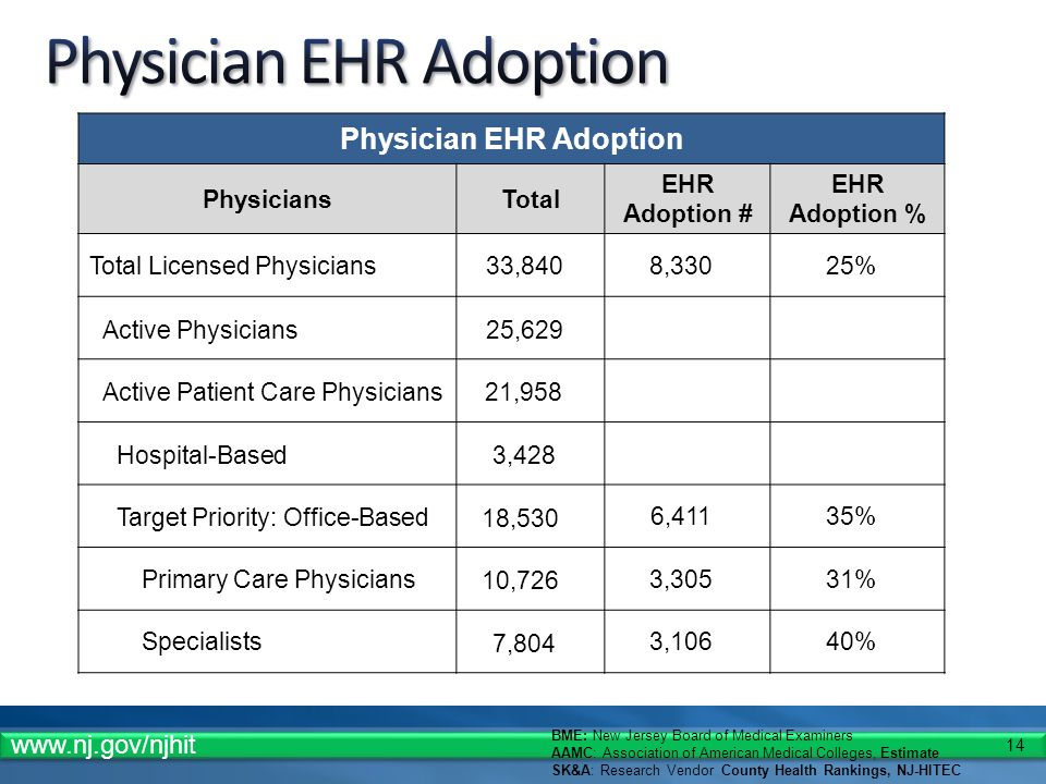 14 Physician EHR Adoption PhysiciansTotal EHR Adoption # EHR Adoption % Total Licensed Physicians33,8408,33025% Active Physicians25,629 Active Patient