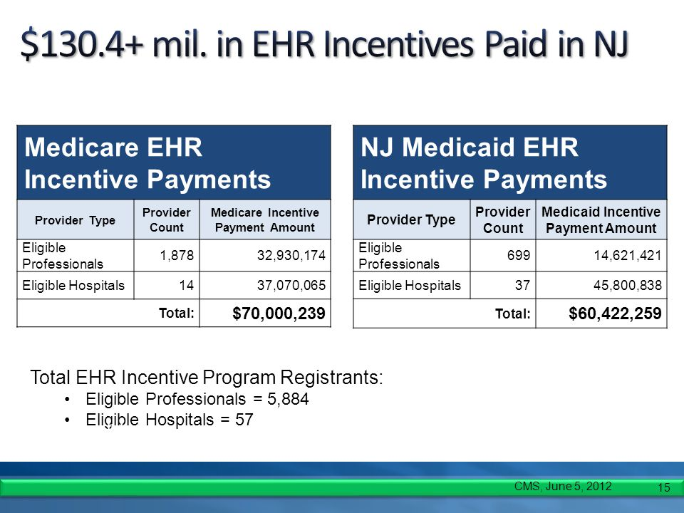 15 Medicare EHR Incentive Payments Provider Type Provider Count Medicare Incentive Payment Amount Eligible Professionals 1,87832,930,174 Eligible Hosp