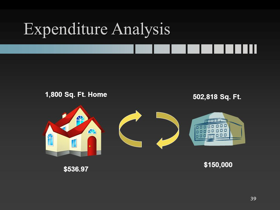 Expenditure Analysis 1,800 Sq. Ft. Home 502,818 Sq. Ft. $536.97 $150,000 39