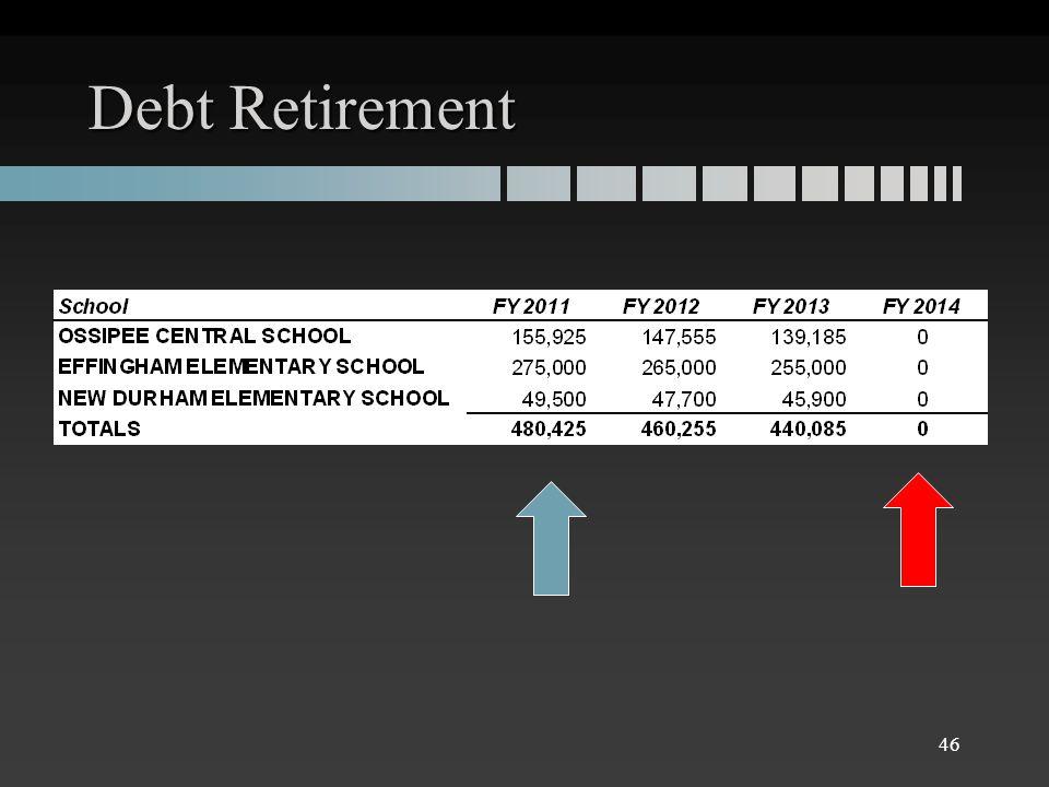 Debt Retirement 46
