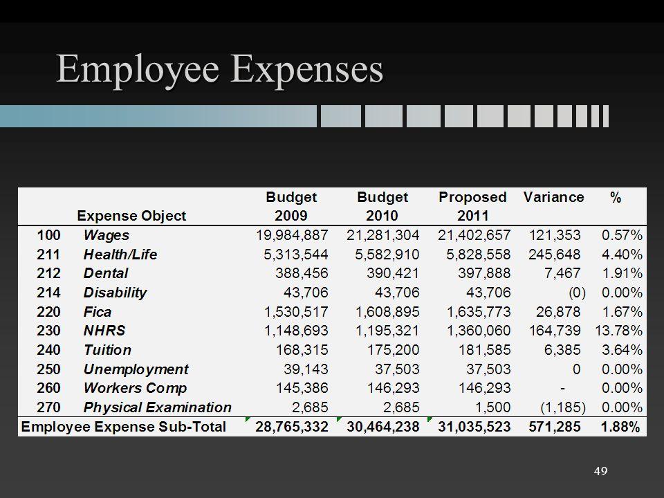 Employee Expenses 49