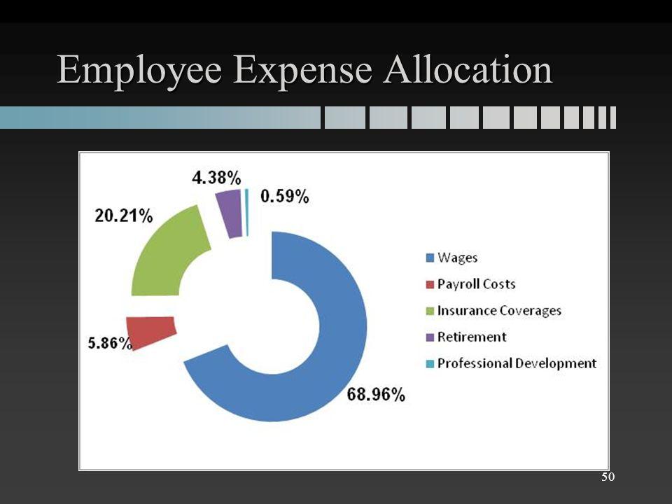 Employee Expense Allocation 50
