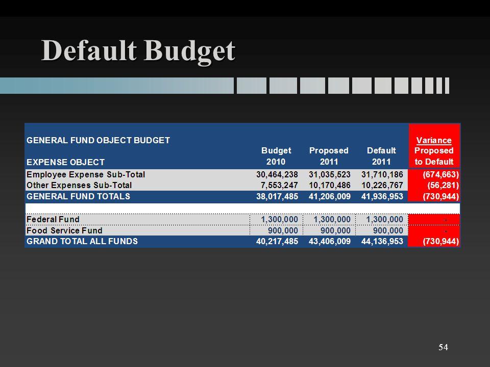 Default Budget 54