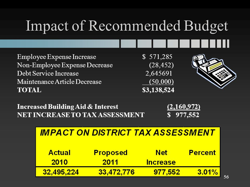 Impact of Recommended Budget Employee Expense Increase$ 571,285 Non-Employee Expense Decrease (28,452) Debt Service Increase 2,645691 Maintenance Article Decrease (50,000) TOTAL$3,138,524 Increased Building Aid & Interest(2,160,972) NET INCREASE TO TAX ASSESSMENT$ 977,552 56