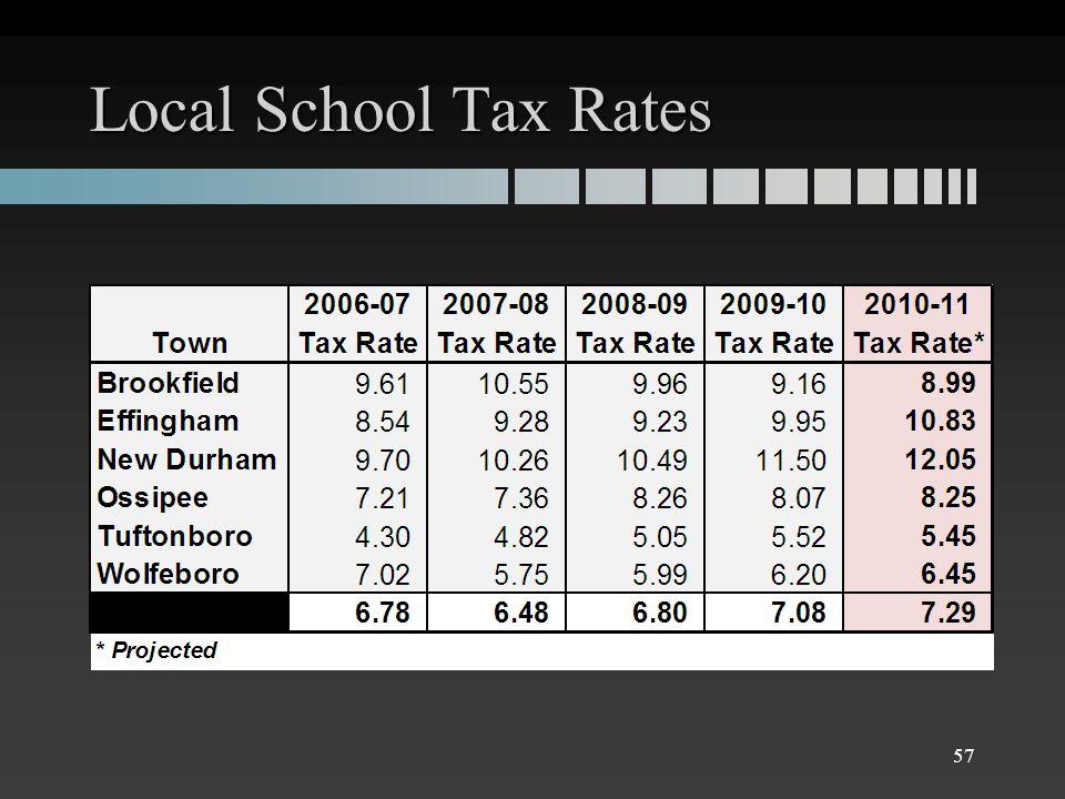 Local School Tax Rates 57