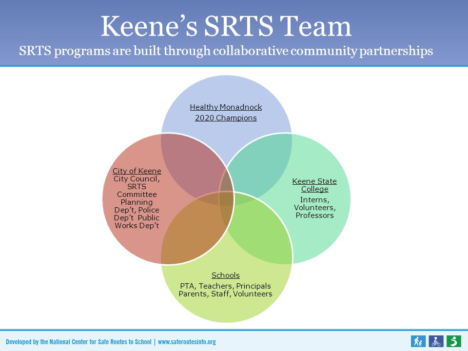 Keene's SRTS Team SRTS programs are built through collaborative community partnerships Healthy Monadnock 2020 Champions Keene State College Interns, Volunteers, Professors Schools PTA, Teachers, Principals Parents, Staff, Volunteers City of Keene City Council, SRTS Committee Planning Dep't, Police Dep't Public Works Dep't