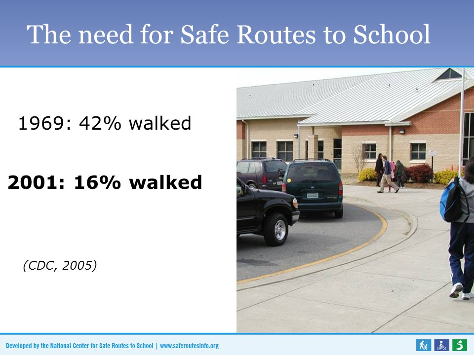 The need for Safe Routes to School 1969: 42% walked 2001: 16% walked (CDC, 2005)