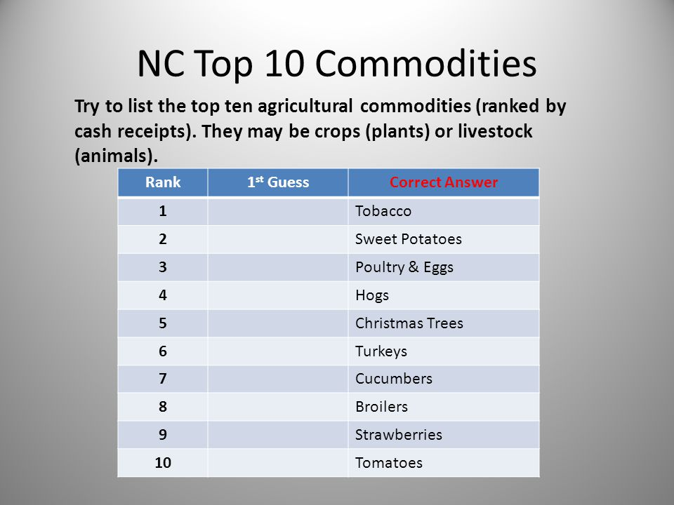 NC Top 10 Commodities Try to list the top ten agricultural commodities (ranked by cash receipts).