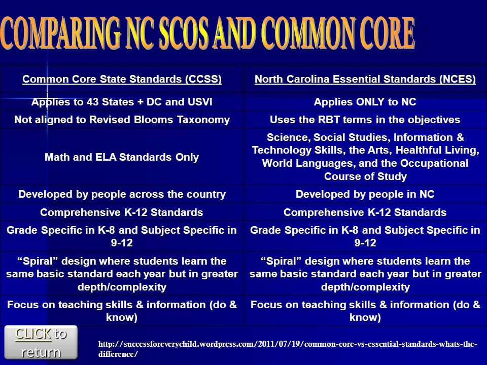 Common Core State Standards (CCSS)North Carolina Essential Standards (NCES) Applies to 43 States + DC and USVIApplies ONLY to NC Not aligned to Revised Blooms TaxonomyUses the RBT terms in the objectives Math and ELA Standards Only Science, Social Studies, Information & Technology Skills, the Arts, Healthful Living, World Languages, and the Occupational Course of Study Developed by people across the countryDeveloped by people in NC Comprehensive K-12 Standards Grade Specific in K-8 and Subject Specific in 9-12 Spiral design where students learn the same basic standard each year but in greater depth/complexity Focus on teaching skills & information (do & know)   difference/ CLICKCLICK to return CLICK CLICK to return CLICK