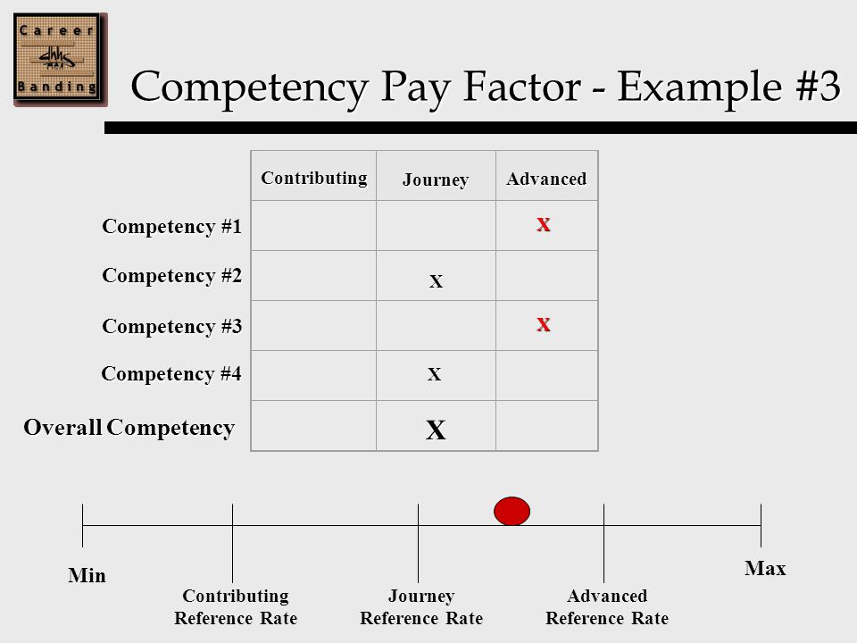 Competency Pay Factor - Example #3 Competency #1 X Competency #2 Competency #3 Competency #4 Contributing Journey Advanced X X X X Min Max Contributing Reference Rate Journey Reference Rate Advanced Reference Rate Overall Competency
