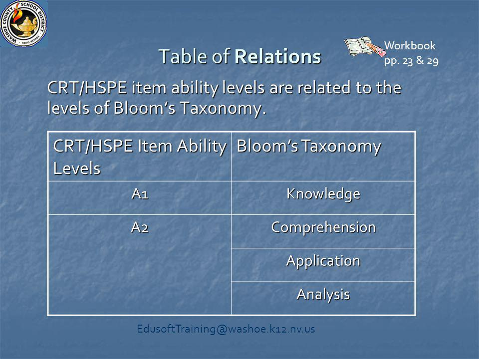 Table of Relations CRT/HSPE item ability levels are related to the levels of Bloom's Taxonomy. CRT/HSPE Item Ability Levels Bloom's Taxonomy A1Knowled