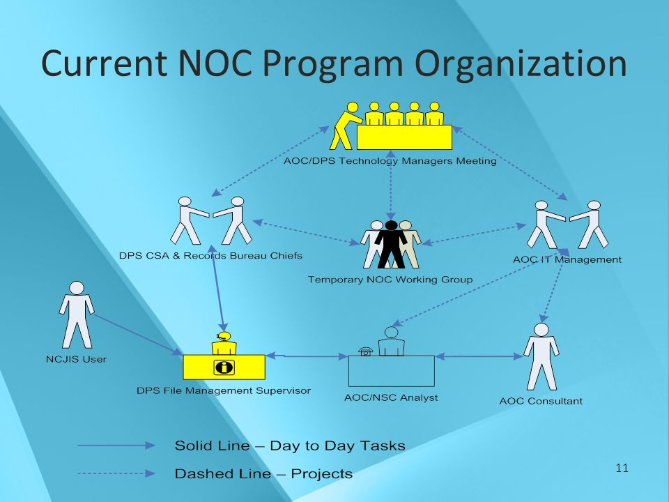 11 Current NOC Program Organization