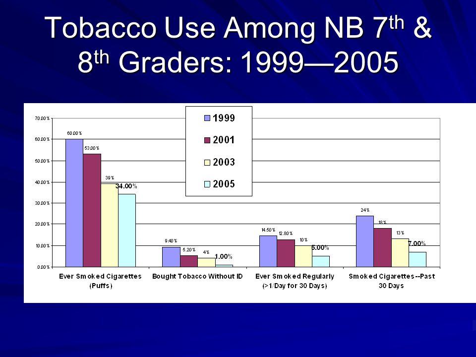Tobacco Use Among NB 7 th & 8 th Graders: 1999—2005