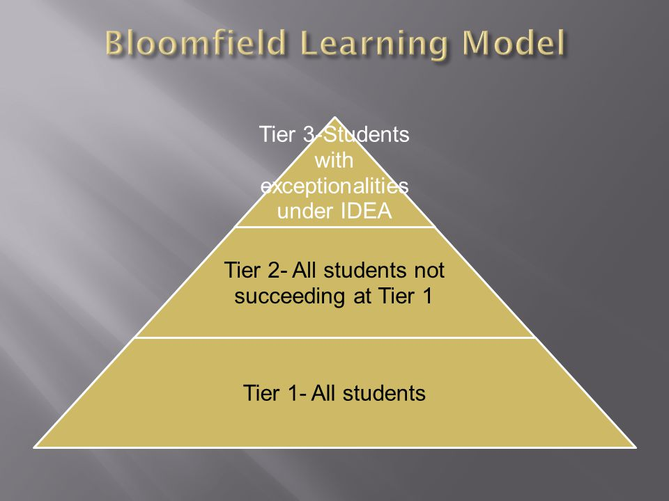Tier 3-Students with exceptionalities under IDEA Tier 2- All students not succeeding at Tier 1 Tier 1- All students
