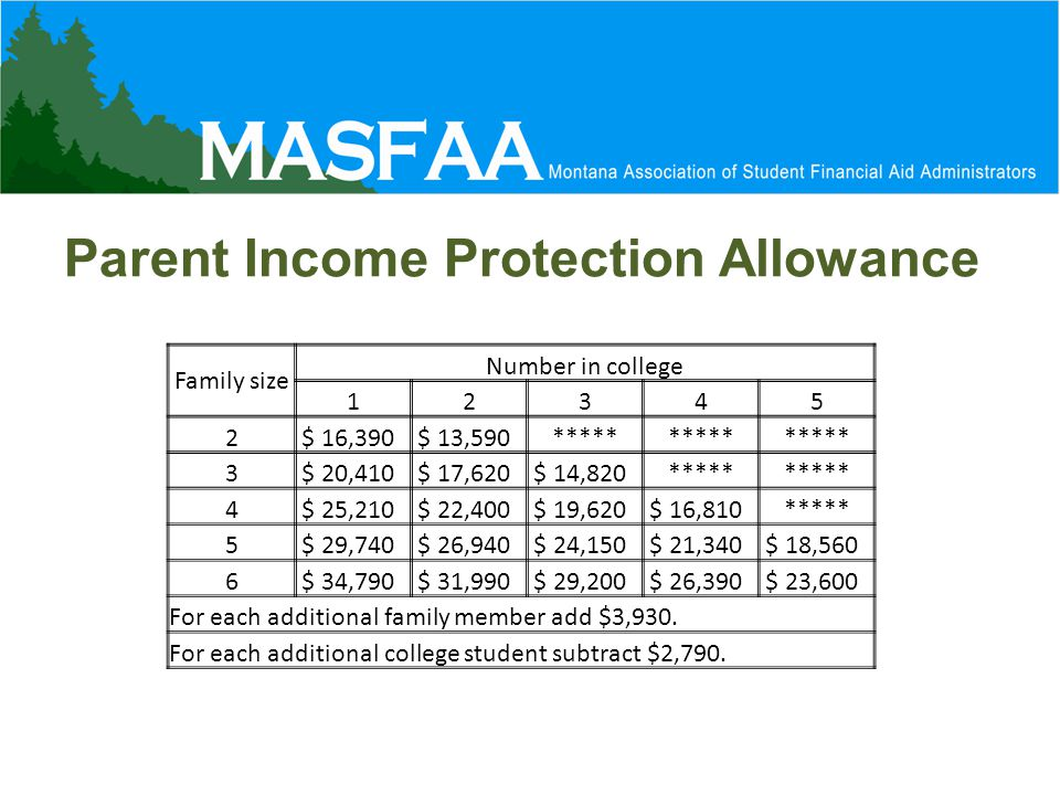 Parent Income Protection Allowance Family size Number in college 12345 2 $ 16,390 $ 13,590***** 3 $ 20,410 $ 17,620 $ 14,820***** 4 $ 25,210 $ 22,400 $ 19,620 $ 16,810***** 5 $ 29,740 $ 26,940 $ 24,150 $ 21,340 $ 18,560 6 $ 34,790 $ 31,990 $ 29,200 $ 26,390 $ 23,600 For each additional family member add $3,930.