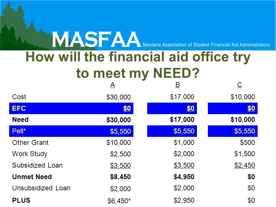 How will the financial aid office try to meet my NEED.