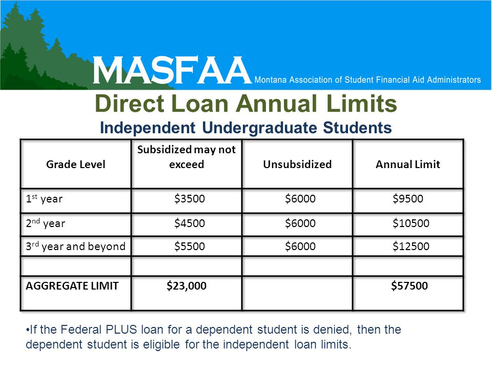 Direct Loan Annual Limits Independent Undergraduate Students If the Federal PLUS loan for a dependent student is denied, then the dependent student is eligible for the independent loan limits.