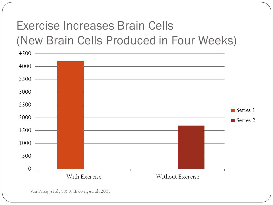 Exercise grows our brain better than any other factor we are aware of at the present time Exercise readies our nerve cells to bind more easily and stronger by increasing neurotransmitter activity, improving blood flow and producing Brain Growth Factors (Serotonin, Dopamine, BDNF).