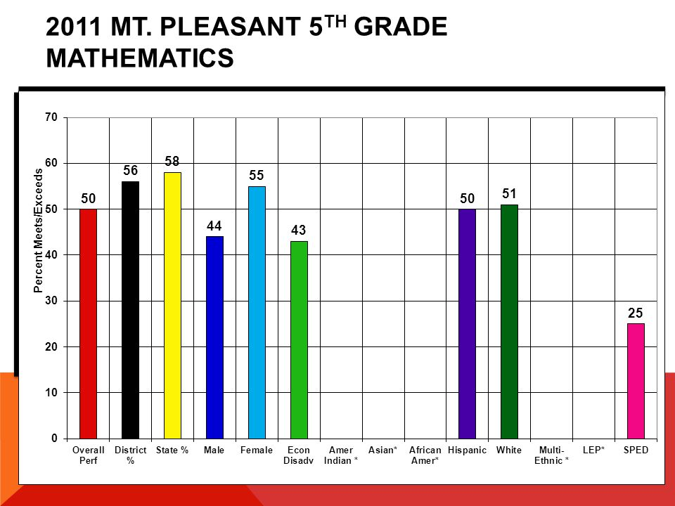 2011 MT. PLEASANT 5 TH GRADE MATHEMATICS