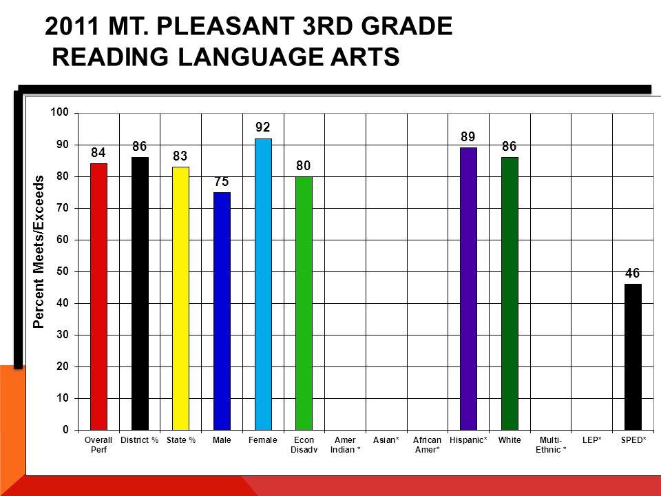 2007-2011 MT. PLEASANT 5TH GRADE READING LANGUAGE ARTS
