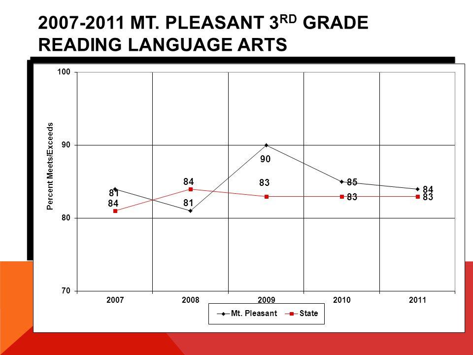 2011 MT. PLEASANT ADEQUATE YEARLY PROGRESS MATHEMATICS