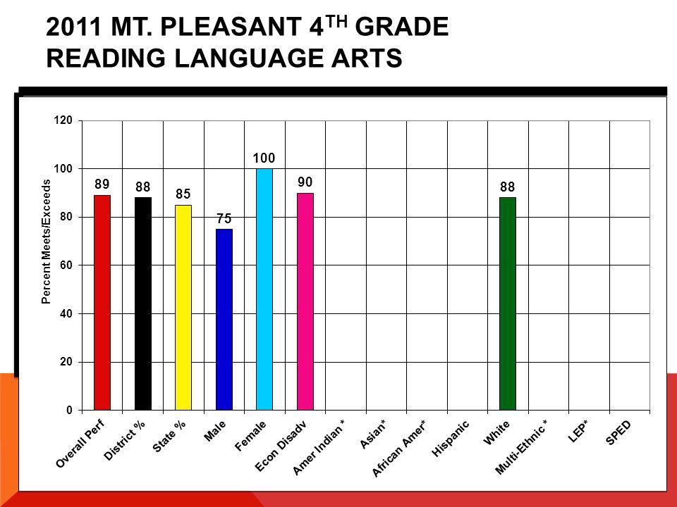2011 MT. PLEASANT 6 TH GRADE READING LANGUAGE ARTS