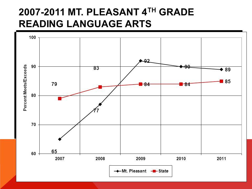 2007-2011 MT. PLEASANT 6TH GRADE READING LANGUAGE ARTS