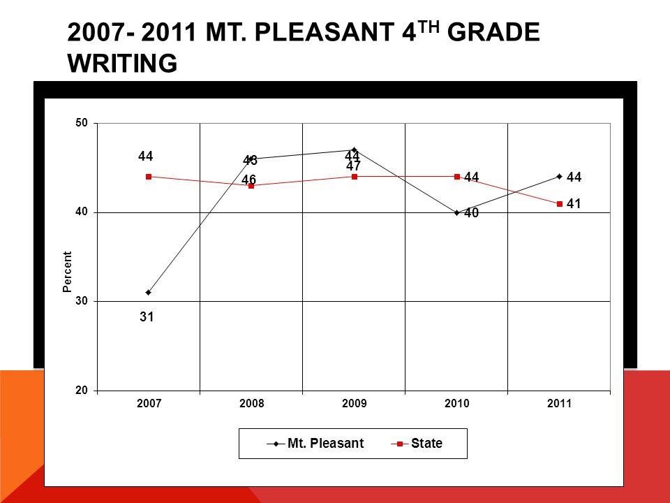 2011 MT. PLEASANT 6 TH GRADE MATHEMATICS